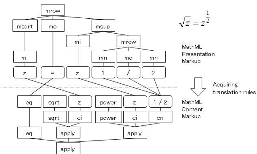 Semantic parsing of presentation-based math expressions
