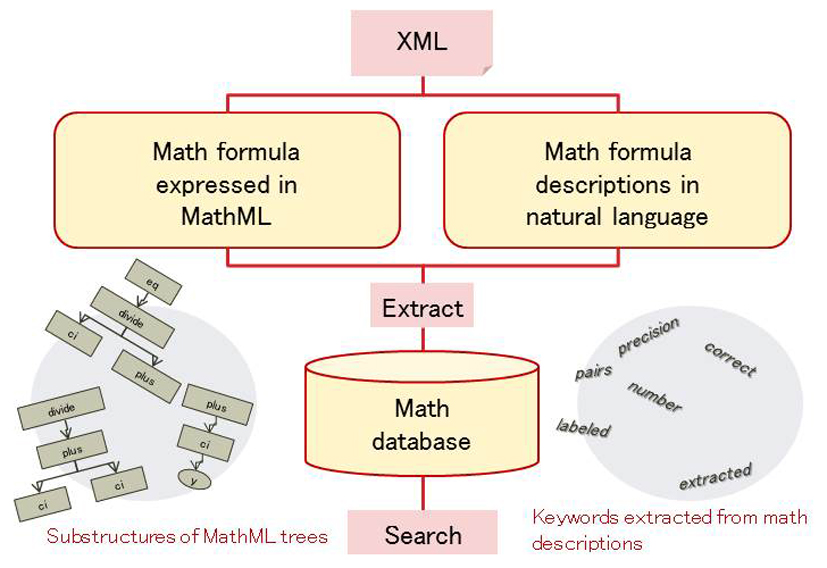 Math formula search system