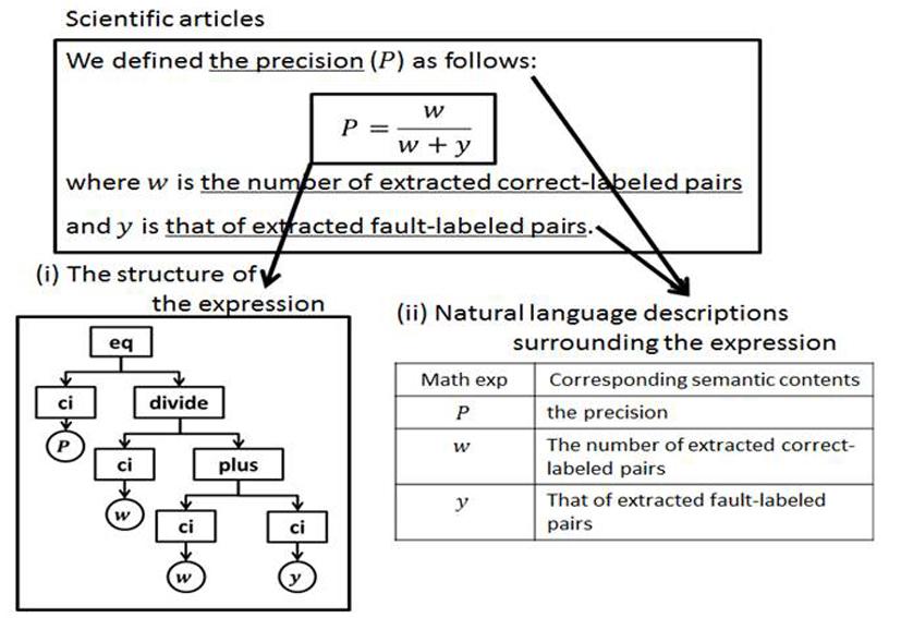 Automatic generation of math formula summary sheet