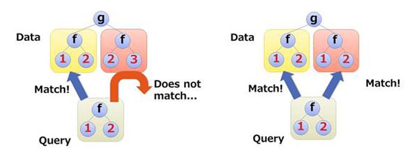 SIGRE-hash : an algorithm for alpha equivalence similarity measure.