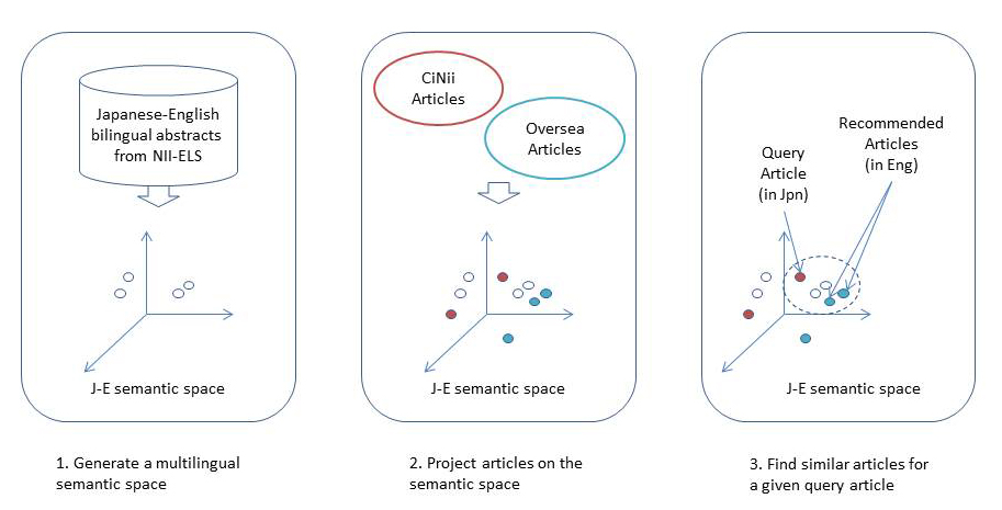 Cross-lingual scientific paper recommendation using LDA