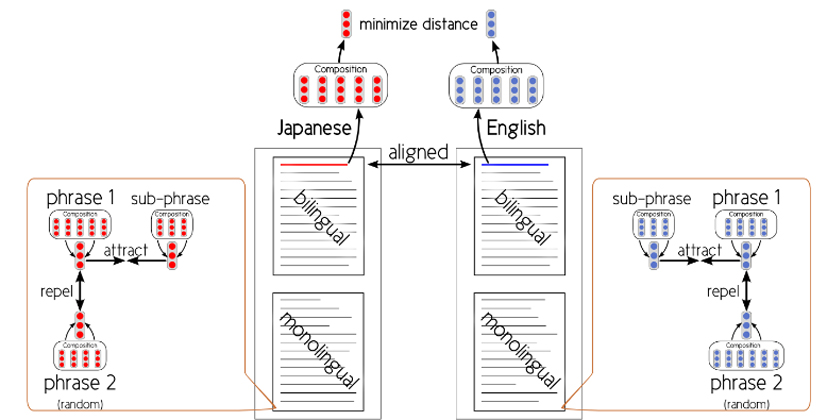 Inclusion criterion and crosslingually constrained word representations.