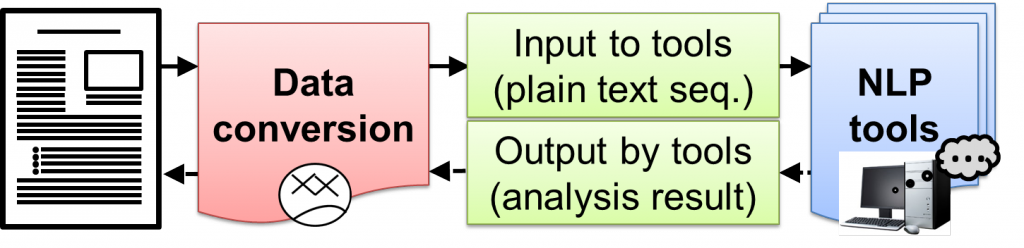 Converting XML document into plain text based on tag classification