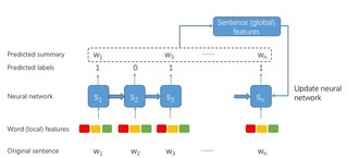 Neural network-based summarization system
